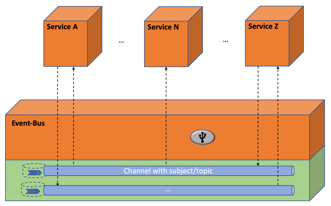 Figure 2: Asynchronous messaging using an Event Bus and queued Streams