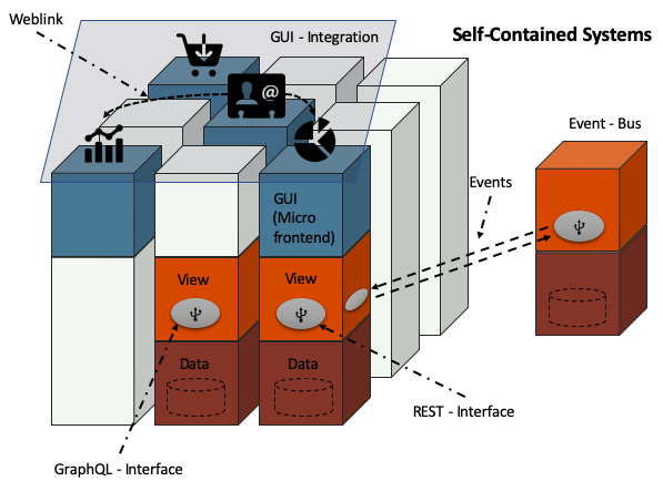 Self contained systems